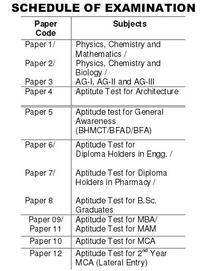 Schedule of UPSEE Examination 2017