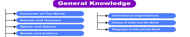 Current Affairs GK 2019-2020: General Knowledge Quiz Questions